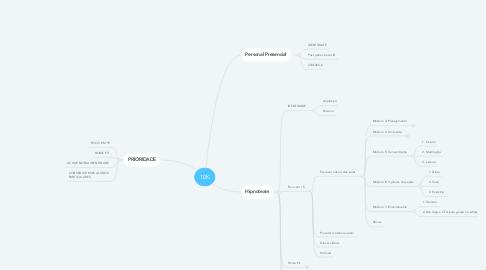 Mind Map: 10K