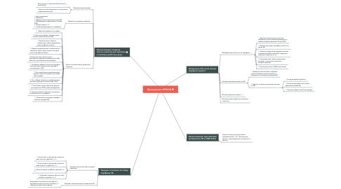 Mind Map: Функционал АРМ ЛБ