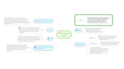 Mind Map: Usos del internet