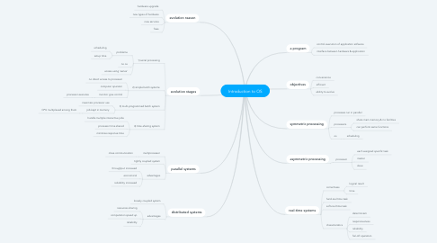 Mind Map: Introduction to OS