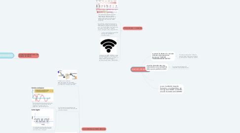 Mind Map: ANCHO DE BANDA