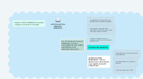 Mind Map: ACTOS SUJETOS A REGISTRO MERCANTIL