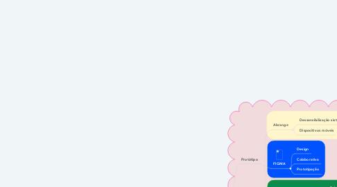 Mind Map: Metodologia