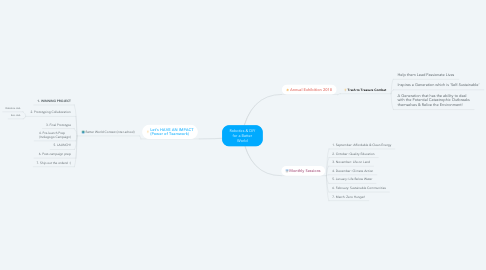 Mind Map: Robotics & DIY for a Better World