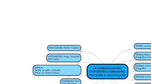 Mind Map: LA COMUNICAZIONE ATTRAVERSO L'IMMAGINE  Fotografia e cinematografia
