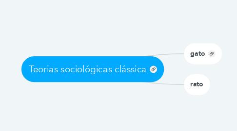 Mind Map: Teorias sociológicas clássica