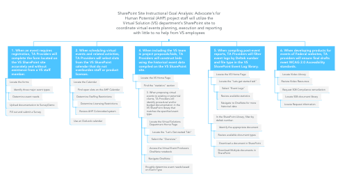 Mind Map: SharePoint Site Instructional Goal Analysis: Advocate's for Human Potential (AHP) project staff will utilize the Virtual Solution (VS) department's SharePoint site to coordinate virtual events planning, execution and reporting with little to no help from VS employees