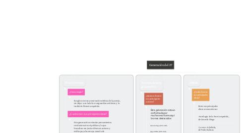 Mind Map: Generación del 27