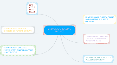 Mind Map: 2ND GRADE READING PROJECT