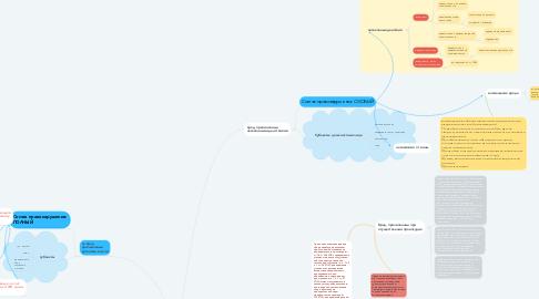 Mind Map: Ответственность