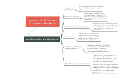 Mind Map: Εκπαιδευτική Αξιολόγηση - Educational Assessment