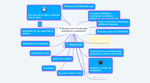 Mind Map: Relación entre Creatividad, autoeficacia y autoestima