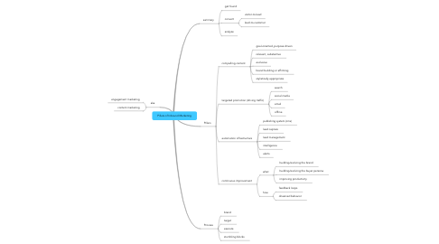 Mind Map: Pillars of Inbound Marketing