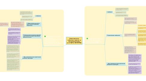 Mind Map: Ответственность публичных органов за причиненный вред (ст.ст.1069 и 1070 ГК РФ)