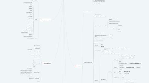 Mind Map: Kdo je můj zákazník         HCA Brno