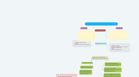 Mind Map: Ответственность публичных органов за причиненный вред