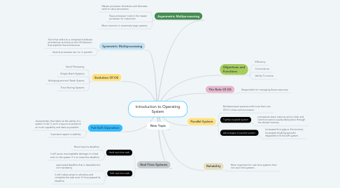 Mind Map: Introduction to Operating System