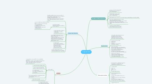 Mind Map: นางสมจิตร XXX