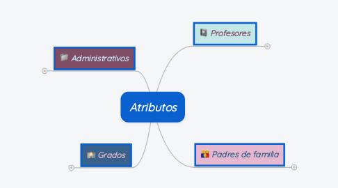 Mind Map: Atributos
