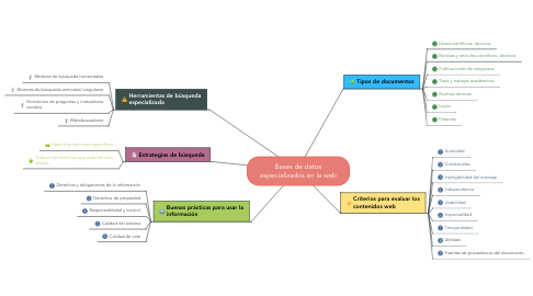 Mind Map: Bases de datos especializados en la web