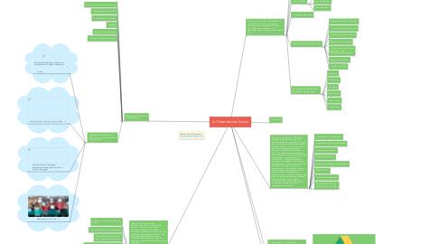 Mind Map: IoT Internet das Coisas