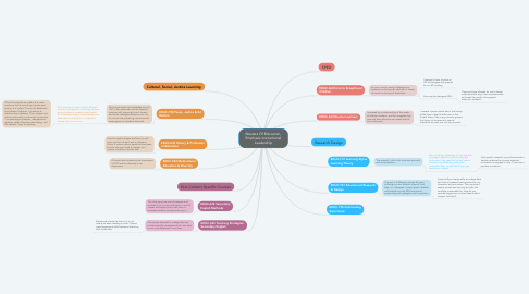Mind Map: Masters Of Education, Emphasis Instructional Leadership