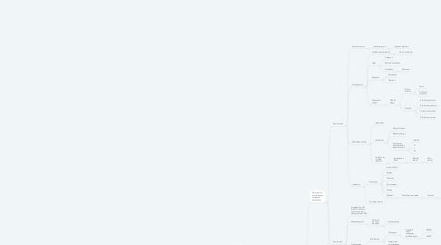 Mind Map: Estímulo