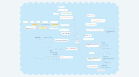 Mind Map: COLOMBIA Y SU SISTEMA EDUCATIVO