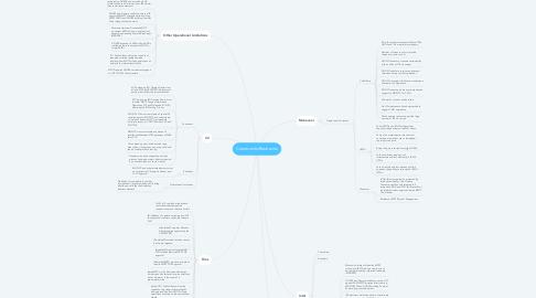 Mind Map: Constraints/Restraints