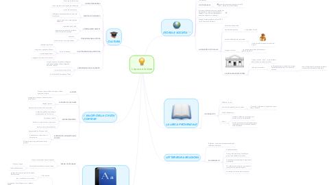Mind Map: L'epoca e le idee