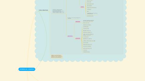 Mind Map: APRENDIZAJE COGNITIVO