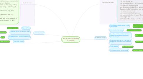Mind Map: Uso de las mayúsculas y minúsculas