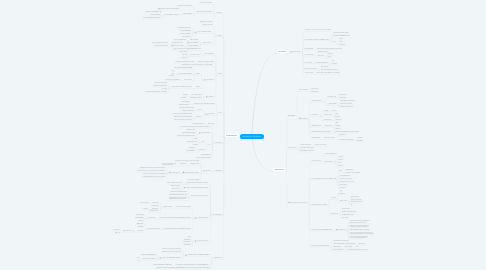 Mind Map: Building Your StoryBrand