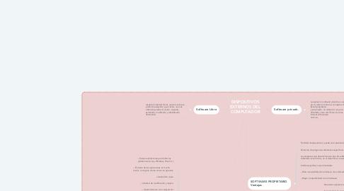 Mind Map: DISPOSITIVOS EXTERNOS DEL COMPUTADOR