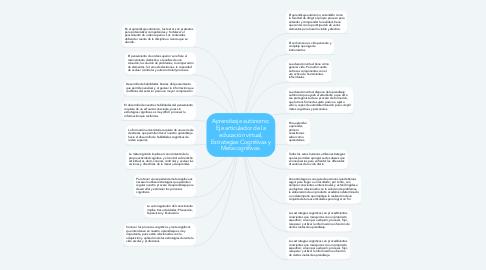Mind Map: Aprendizaje autónomo: Eje articulador de la educación virtual, Estrategias Cognitivas y Metacognitivas.