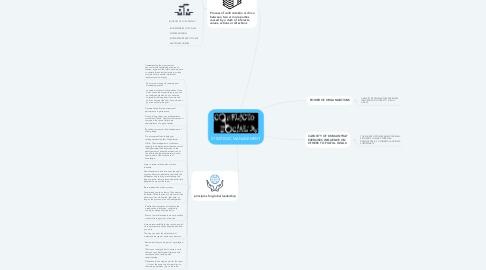 Mind Map: STRATEGIC MANAGEMENT