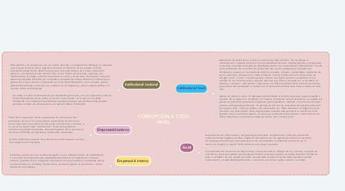 Mind Map: CORRUPCIÓN A TODO NIVEL