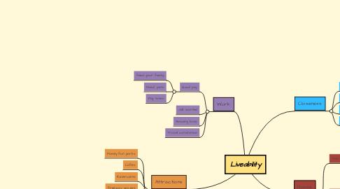 Mind Map: Liveability