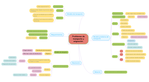 Mind Map: ETICA