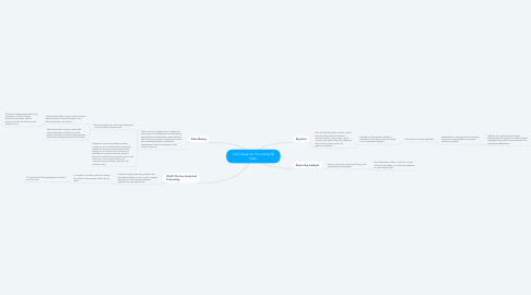 Mind Map: Techniques for Processing BI Data