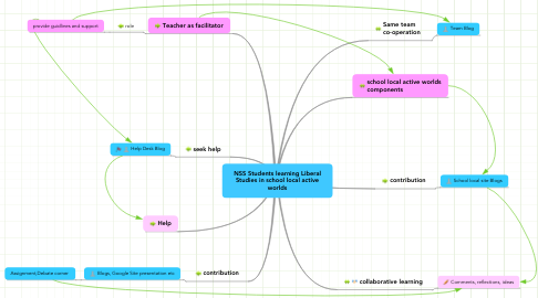 Mind Map: NSS Students learning Liberal Studies in school local active worlds