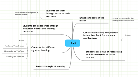 Mind Map: LAMS