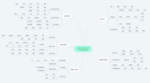 Mind Map: 妙妙的大自然世界 (大自然的秘密)