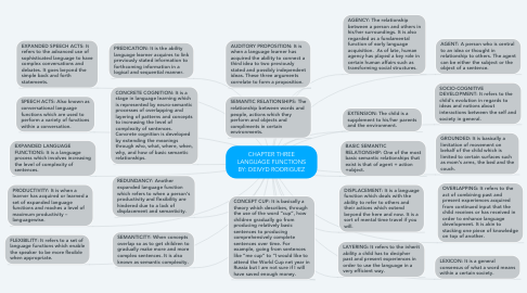 Mind Map: CHAPTER THREE LANGUAGE FUNCTIONS BY: DEIVYD RODRIGUEZ
