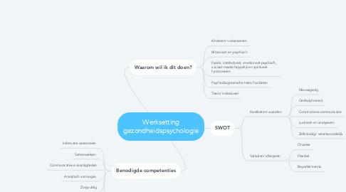 Mind Map: Werksetting gezondheidspsychologie