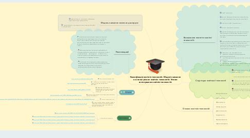 Mind Map: Класифікація освітніх технологій. Моделі навчання на основі різних освітніх технологій. Умови застосування освітніх технологій.