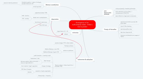 Mind Map: Emergence of an authoritarian state - Hitler's rise to power