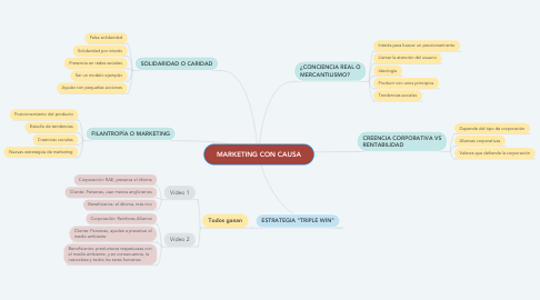 Mind Map: MARKETING CON CAUSA