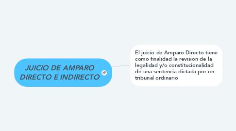 Mind Map: JUICIO DE AMPARO DIRECTO E INDIRECTO