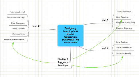 Mind Map: Designing Learning In A Digital Generation Statement Two Preperation